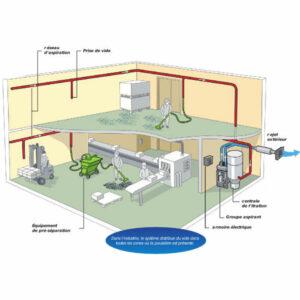 installation centralisée de nettoyage adventice